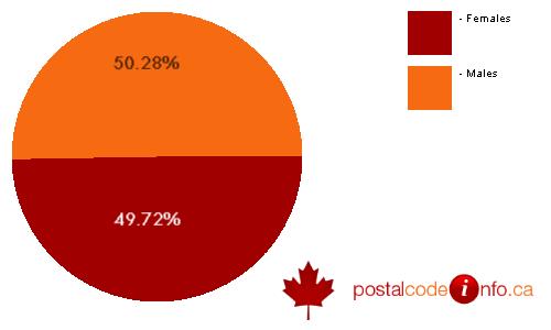 Gender breakdown for Springwater, ON